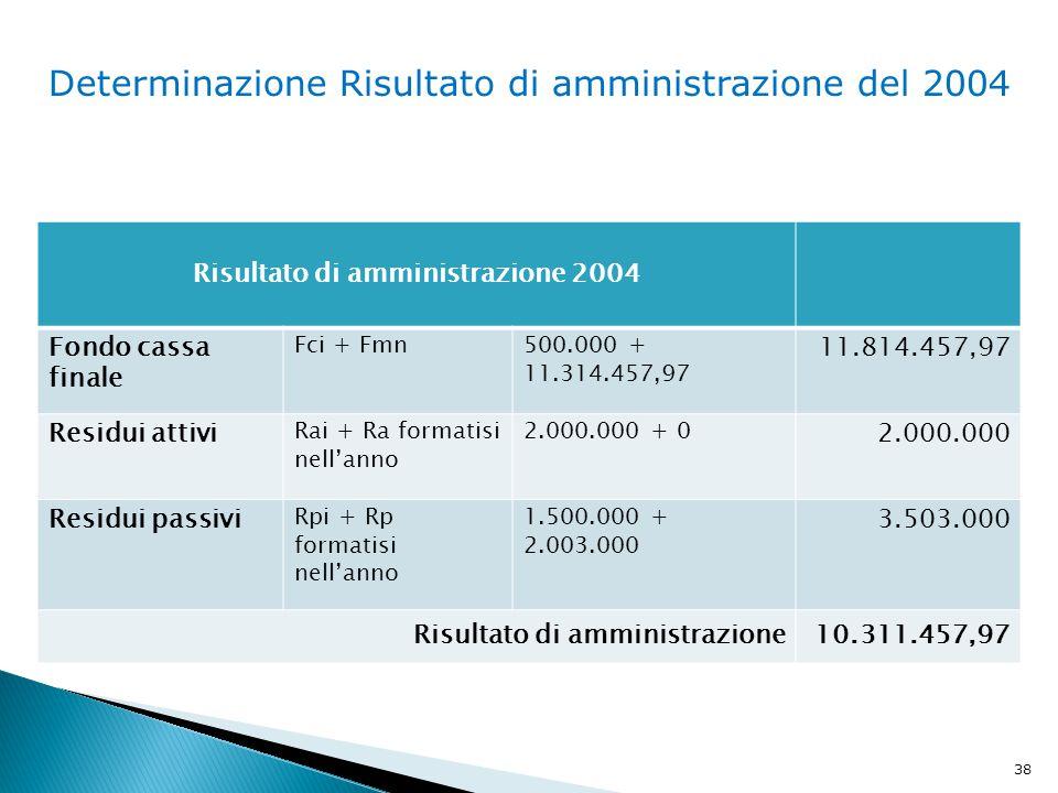 Risultato di amministrazione 2004