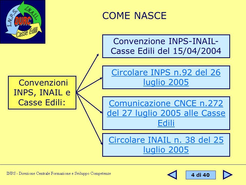 COME NASCE Convenzione INPS-INAIL-Casse Edili del 15/04/2004