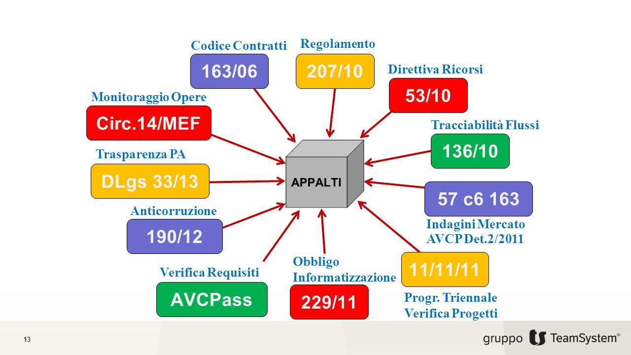 Codice Contratti Regolamento. 163/06. 207/10. Direttiva Ricorsi. 53/10. Monitoraggio Opere. Circ.14/MEF.