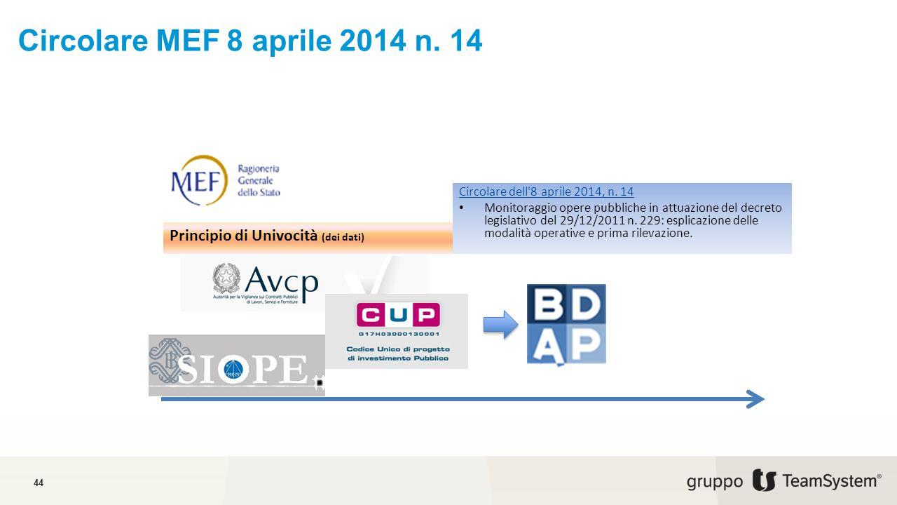 Circolare MEF 8 aprile 2014 n. 14 Principio di Univocità (dei dati)