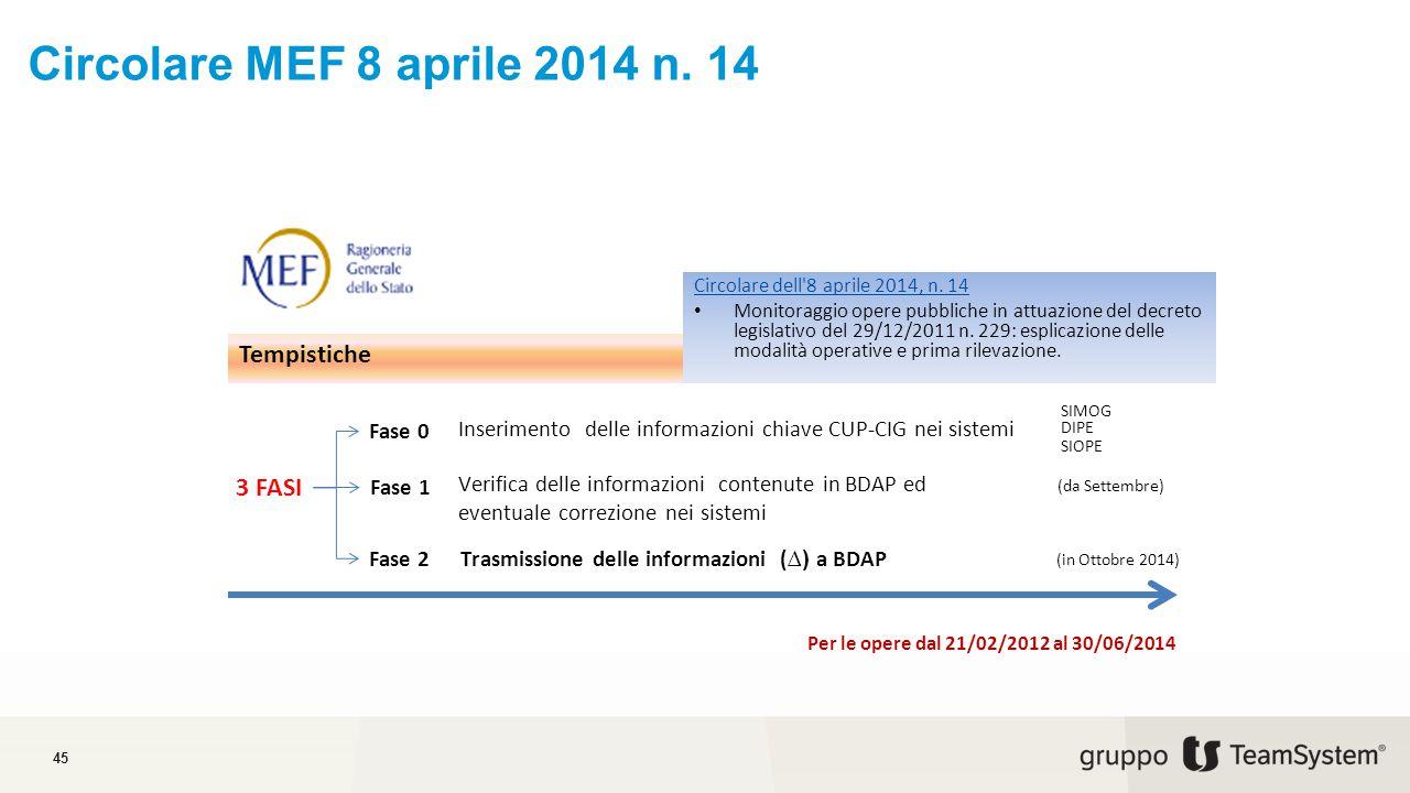 Trasmissione delle informazioni (∆) a BDAP