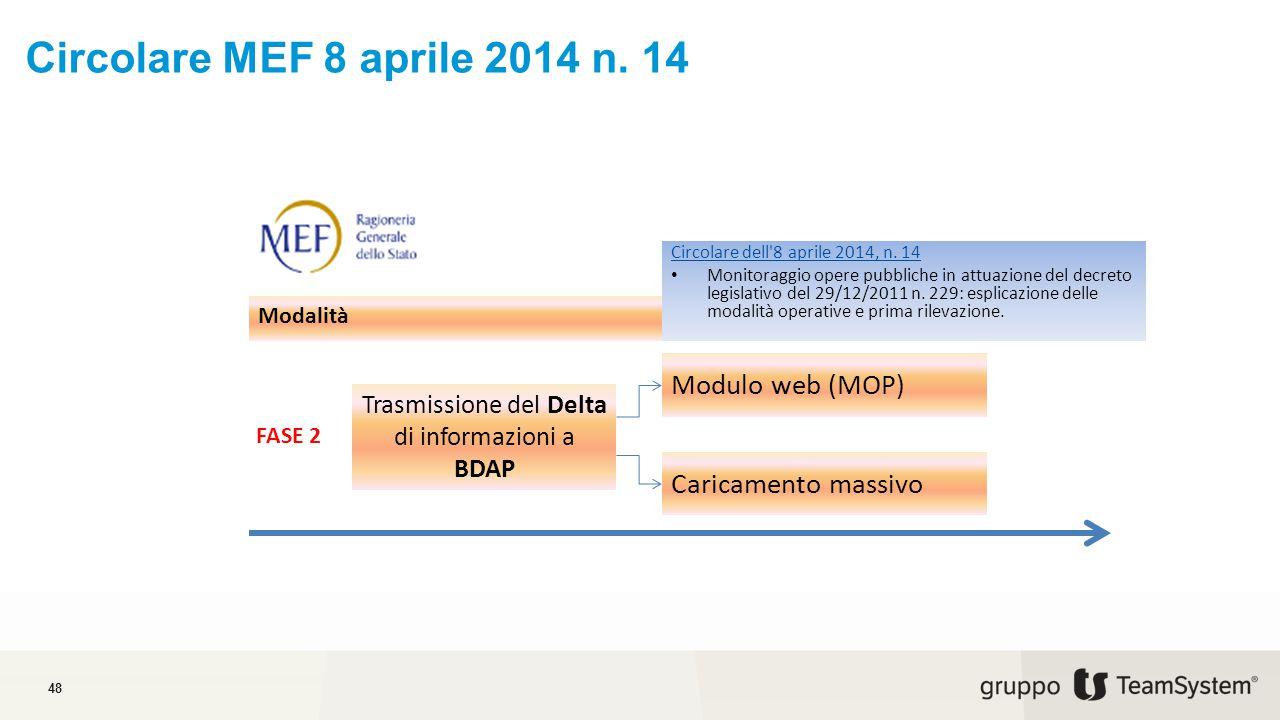 Trasmissione del Delta di informazioni a BDAP
