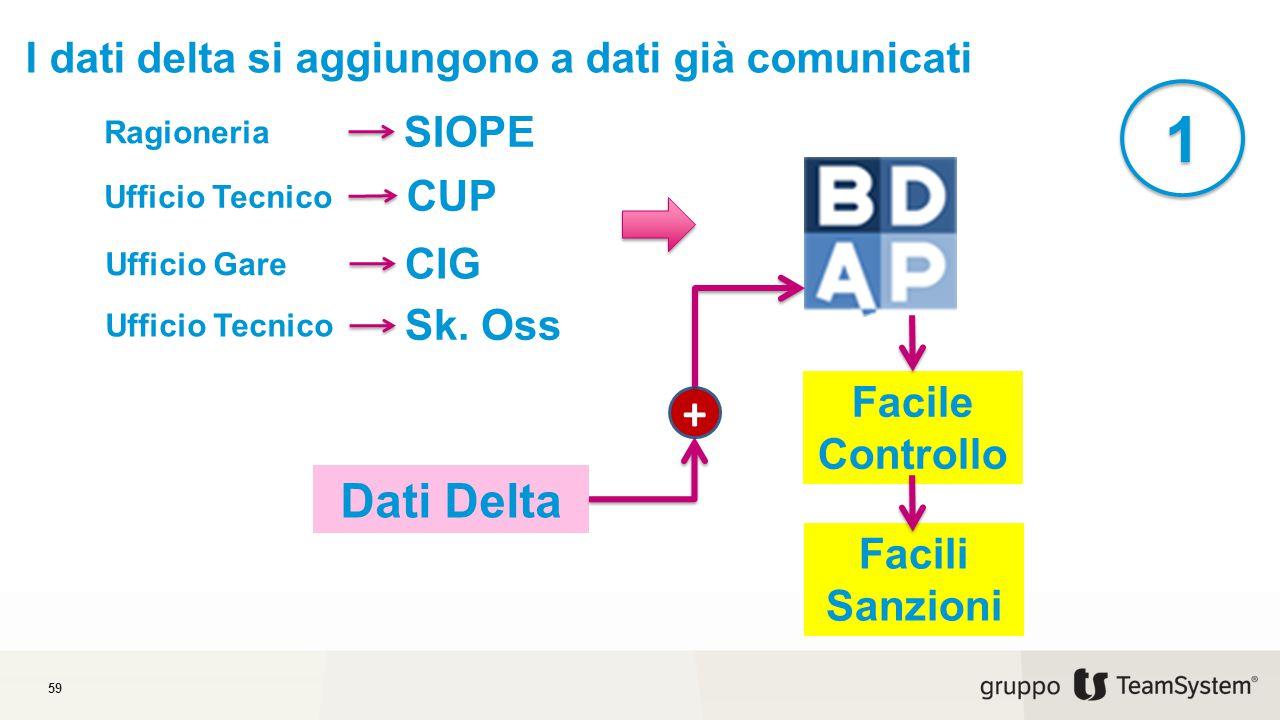 I dati delta si aggiungono a dati già comunicati