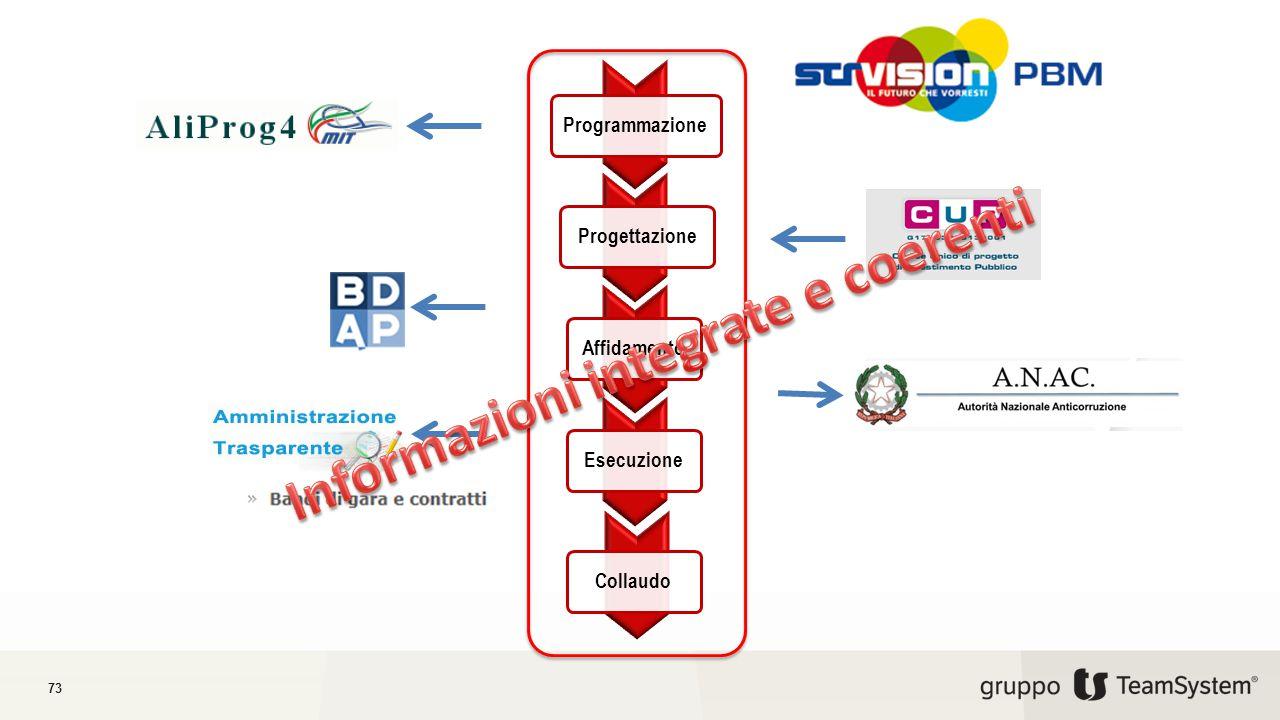 Informazioni integrate e coerenti