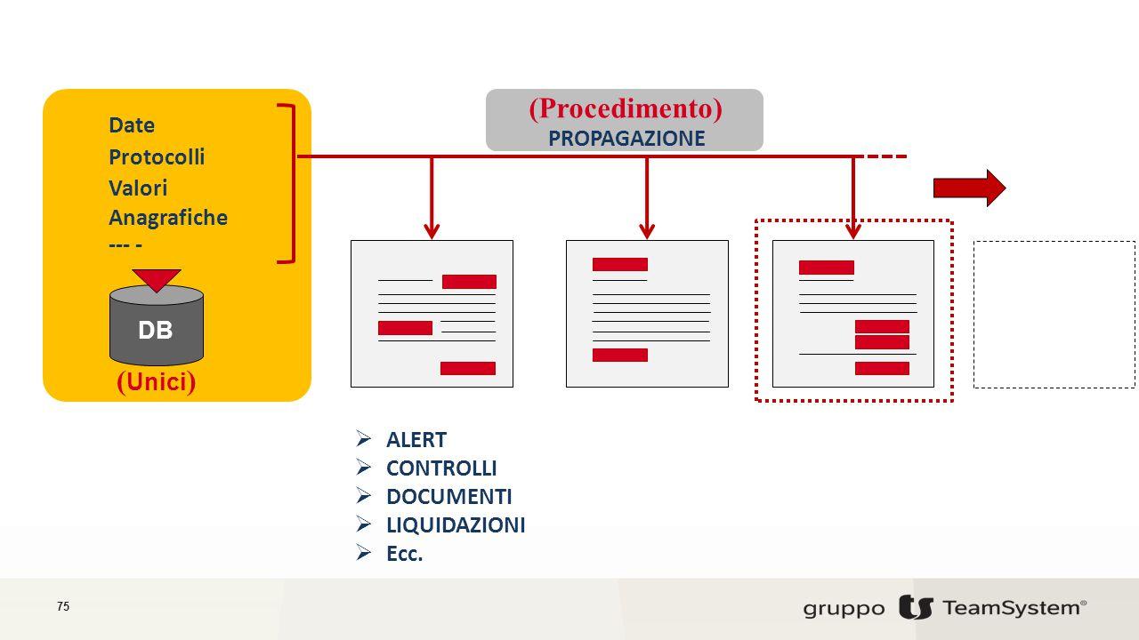 (Procedimento) (Unici) Date PROPAGAZIONE Protocolli Valori Anagrafiche