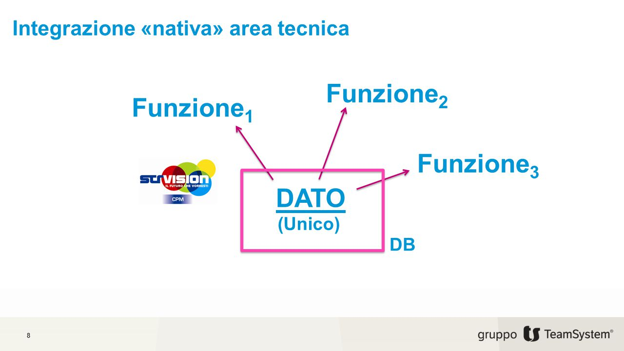 Integrazione «nativa» area tecnica