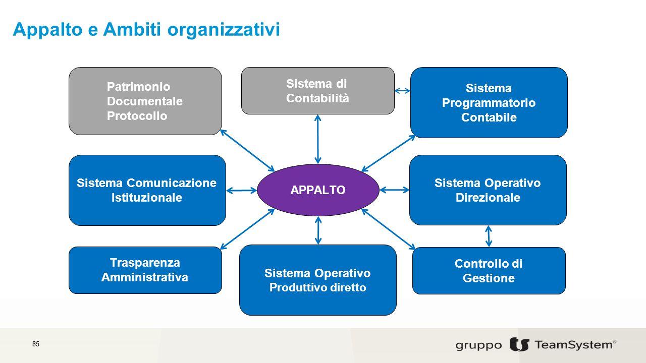 Appalto e Ambiti organizzativi