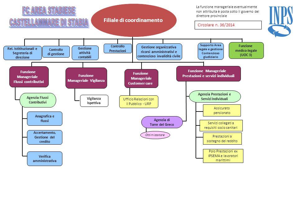 Filiale di coordinamento