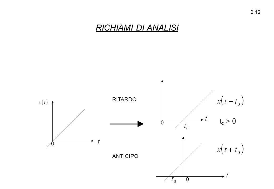 RICHIAMI DI ANALISI RITARDO t0 > 0 ANTICIPO