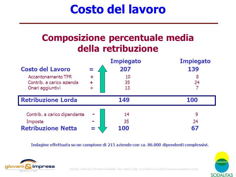 Costo del lavoro Composizione percentuale media della retribuzione