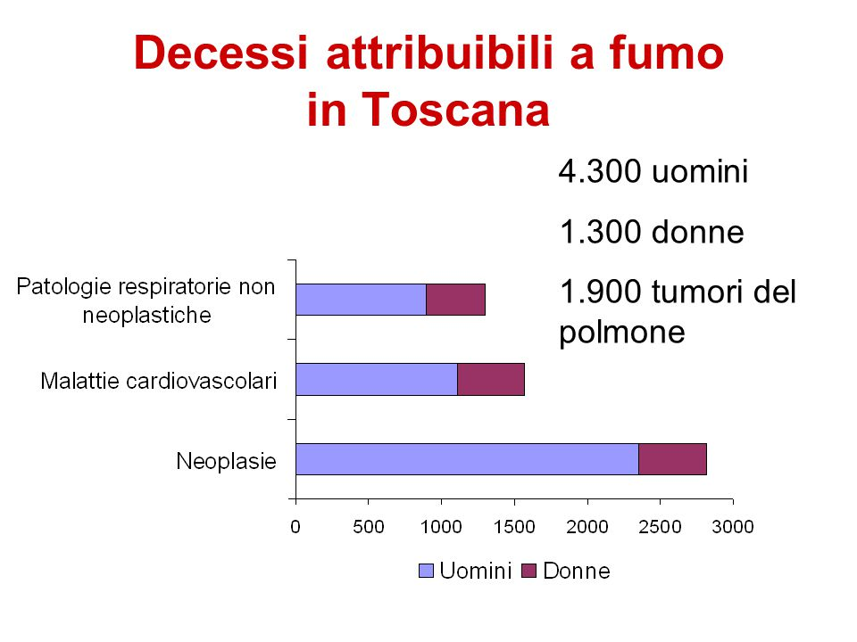 Decessi attribuibili a fumo in Toscana