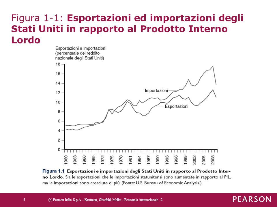 Figura 1-1: Esportazioni ed importazioni degli Stati Uniti in rapporto al Prodotto Interno Lordo