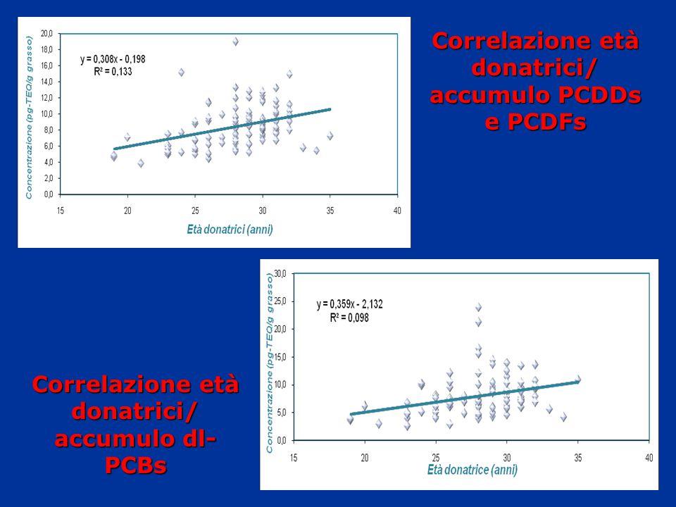 Correlazione età donatrici/ accumulo PCDDs e PCDFs