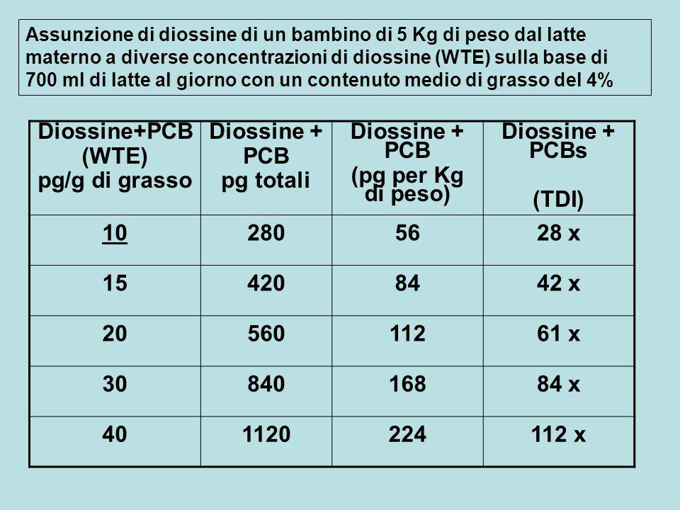 Diossine+PCB (WTE) pg/g di grasso Diossine + PCB pg totali
