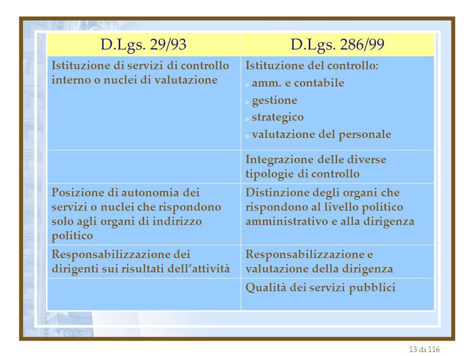 D.Lgs. 29/93 D.Lgs. 286/99. Istituzione di servizi di controllo interno o nuclei di valutazione. Istituzione del controllo: