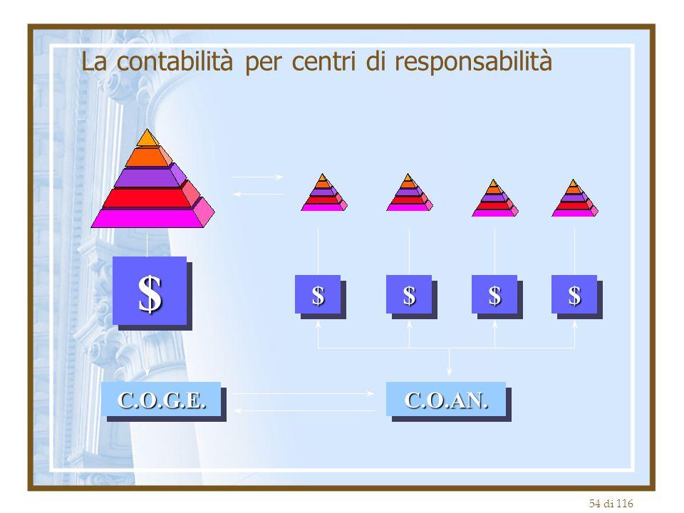 La contabilità per centri di responsabilità