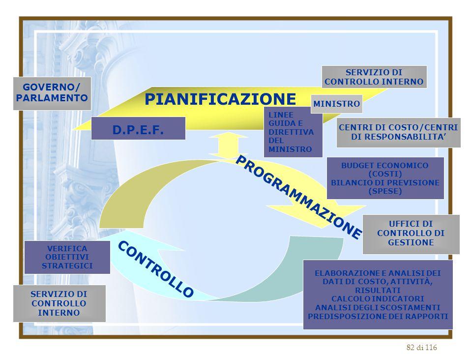 PIANIFICAZIONE PROGRAMMAZIONE CONTROLLO D.P.E.F. GOVERNO/ PARLAMENTO