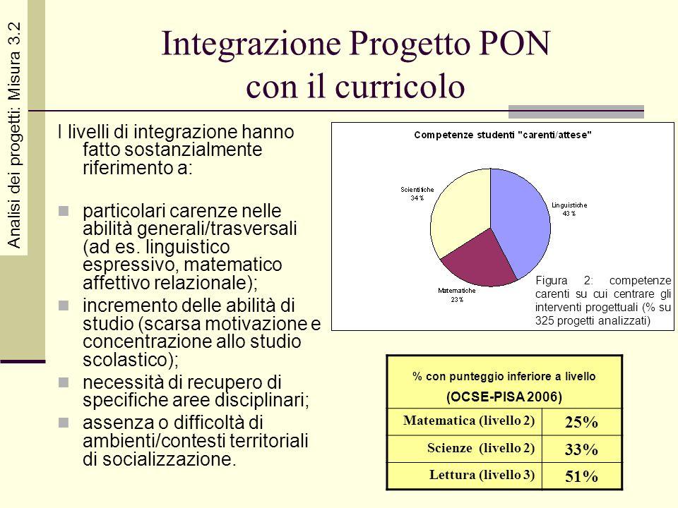 Integrazione Progetto PON con il curricolo