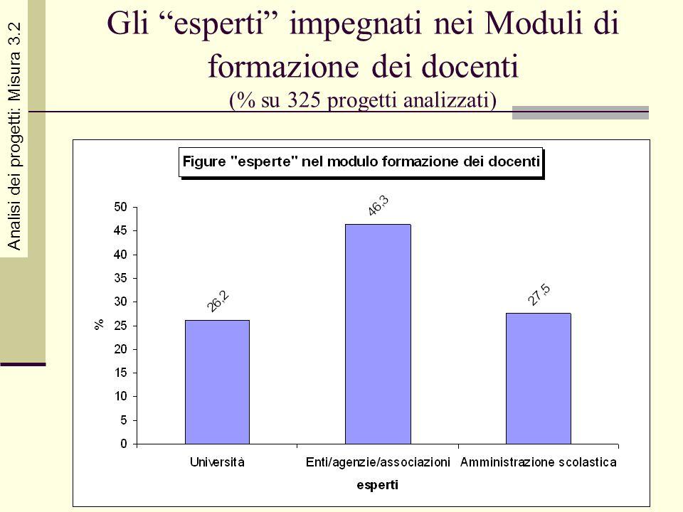 Gli esperti impegnati nei Moduli di formazione dei docenti (% su 325 progetti analizzati)