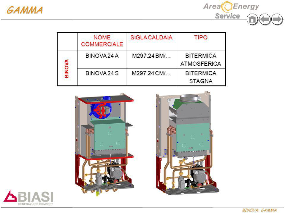 GAMMA NOME COMMERCIALE SIGLA CALDAIA TIPO BINOVA 24 A M297.24 BM/…