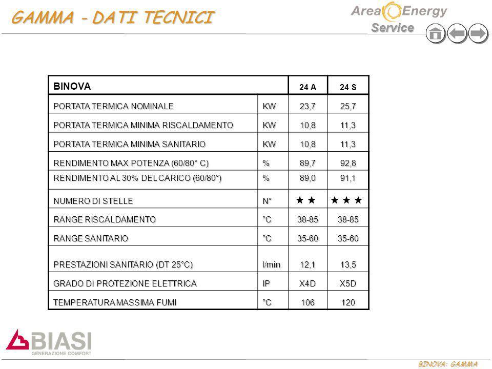 GAMMA - DATI TECNICI BINOVA 24 A 24 S PORTATA TERMICA NOMINALE KW 23,7