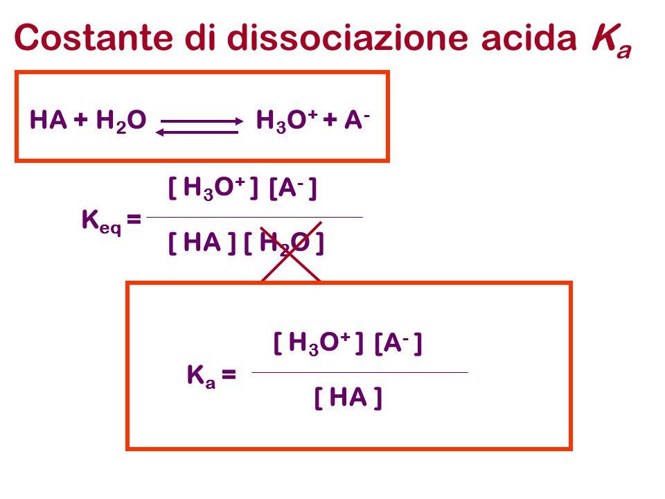Costante di dissociazione acida Ka