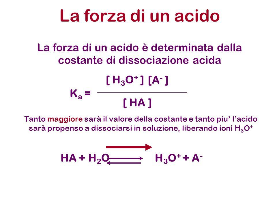 La forza di un acido La forza di un acido è determinata dalla costante di dissociazione acida. Ka =