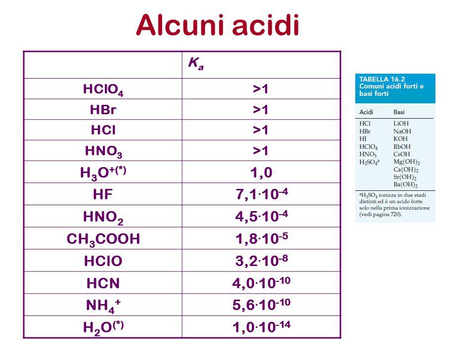 Alcuni acidi H3O+(*) 1,0 HF 7,1.10-4 HNO2 4,5.10-4 CH3COOH 1,8.10-5