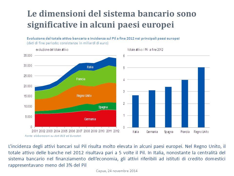 Le dimensioni del sistema bancario sono significative in alcuni paesi europei
