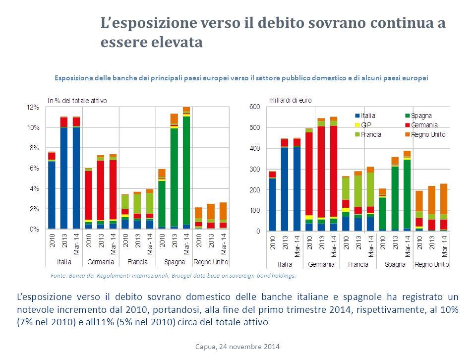 L'esposizione verso il debito sovrano continua a essere elevata