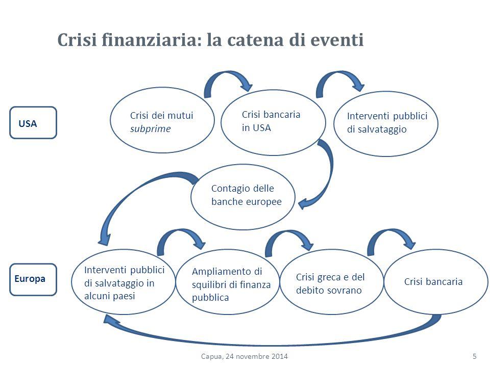 Crisi finanziaria: la catena di eventi
