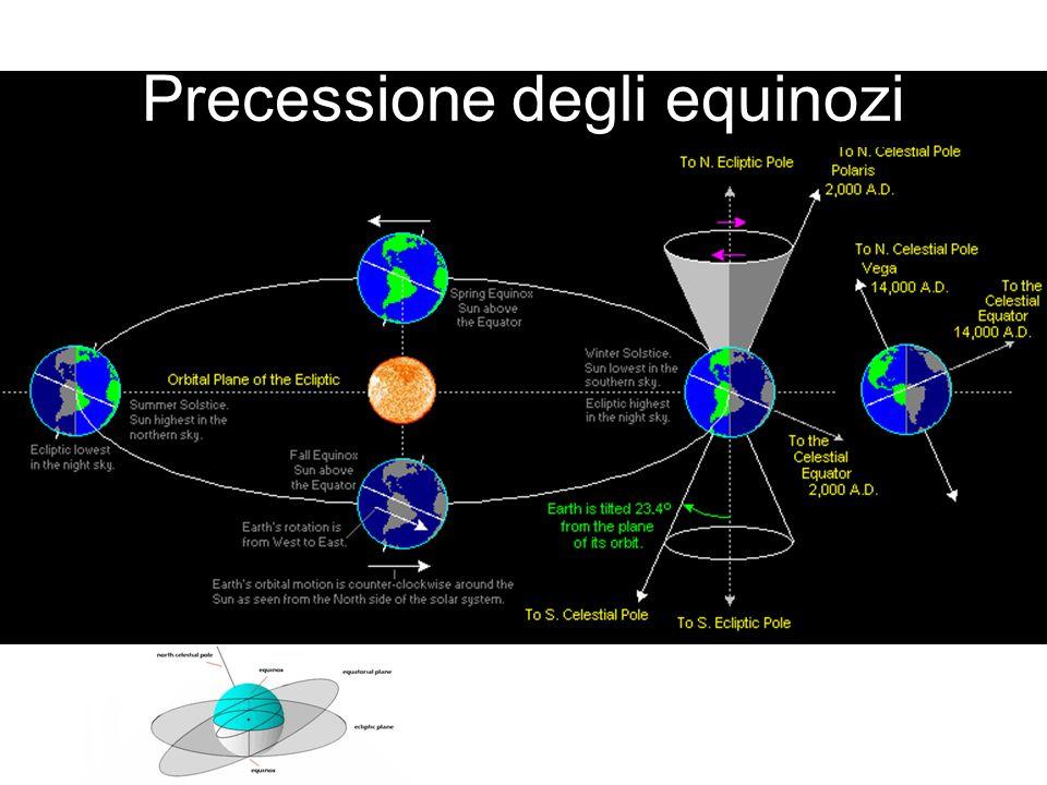Precessione degli equinozi