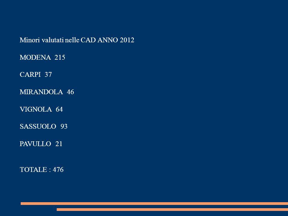Minori valutati nelle CAD ANNO 2012