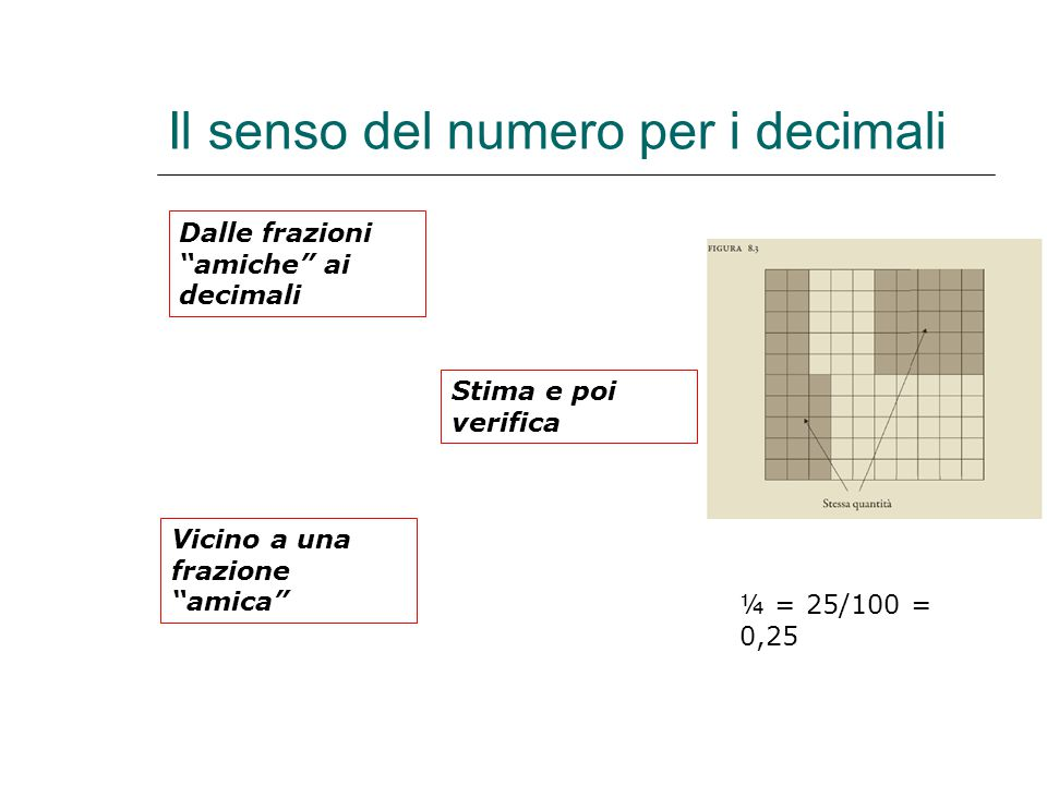 Il senso del numero per i decimali