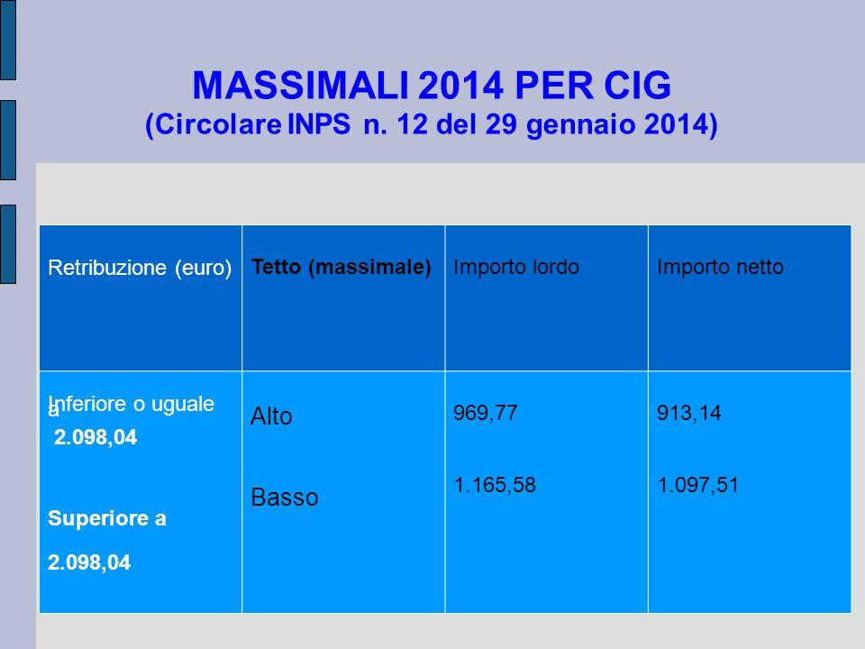 MASSIMALI 2014 PER CIG (Circolare INPS n. 12 del 29 gennaio 2014)