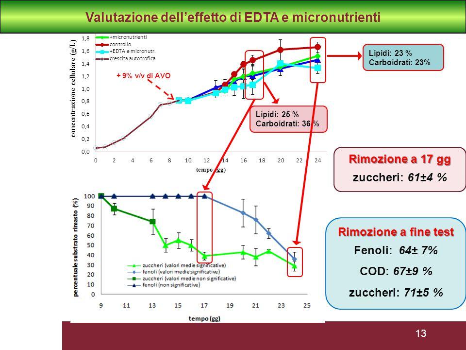 Valutazione dell'effetto di EDTA e micronutrienti