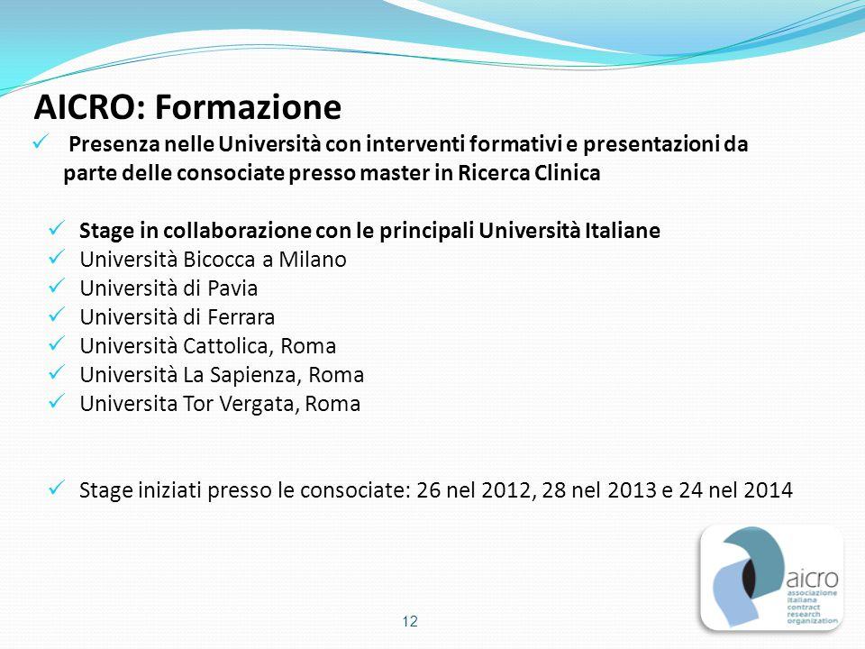 AICRO: Formazione Presenza nelle Università con interventi formativi e presentazioni da parte delle consociate presso master in Ricerca Clinica.
