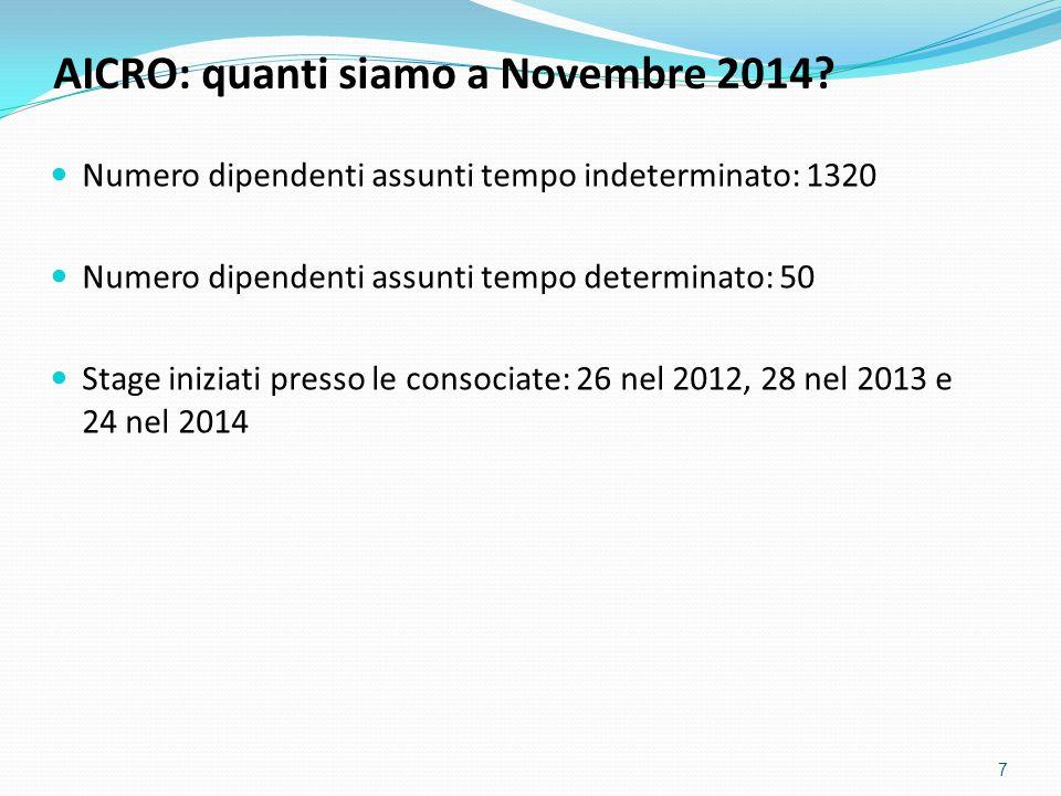 AICRO: quanti siamo a Novembre 2014