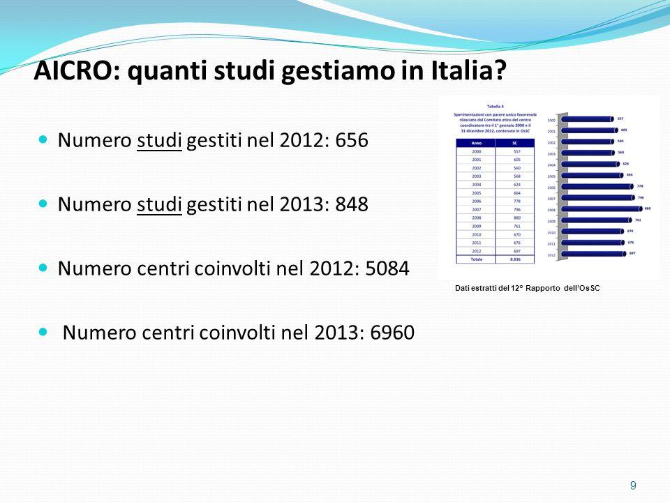 AICRO: quanti studi gestiamo in Italia