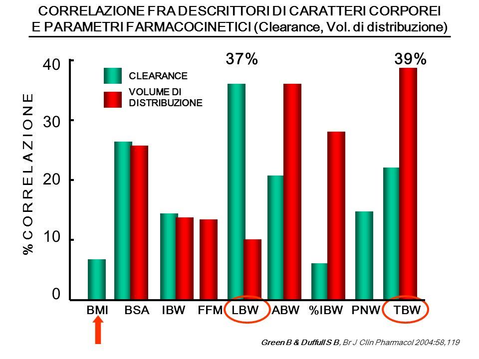 37% 39% 40 30 20 10 CORRELAZIONE FRA DESCRITTORI DI CARATTERI CORPOREI