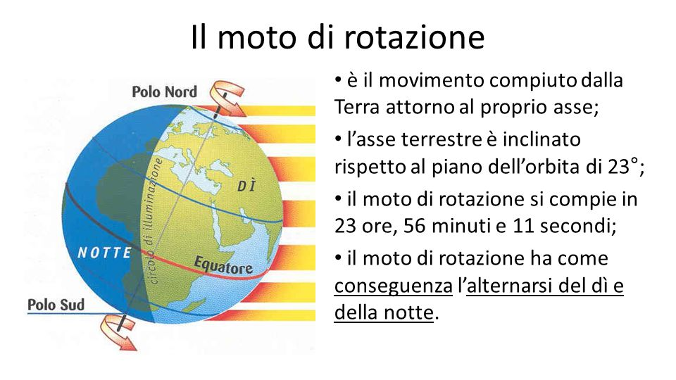 Il moto di rotazione è il movimento compiuto dalla Terra attorno al proprio asse; l'asse terrestre è inclinato rispetto al piano dell'orbita di 23°;