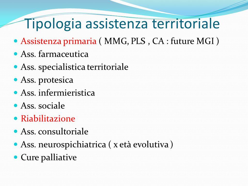 Tipologia assistenza territoriale