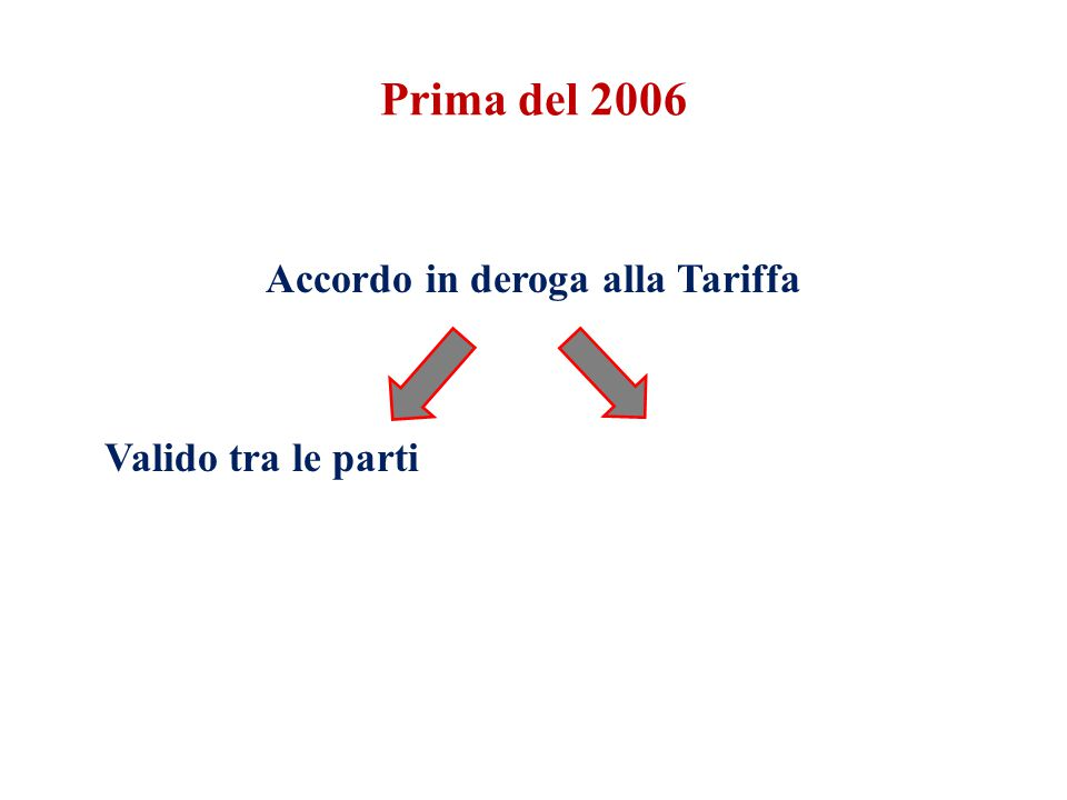 Accordo in deroga alla Tariffa Valido tra le parti
