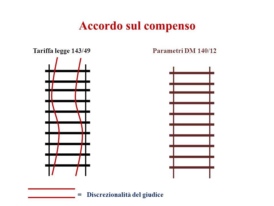 Accordo sul compenso Tariffa legge 143/49 Parametri DM 140/12