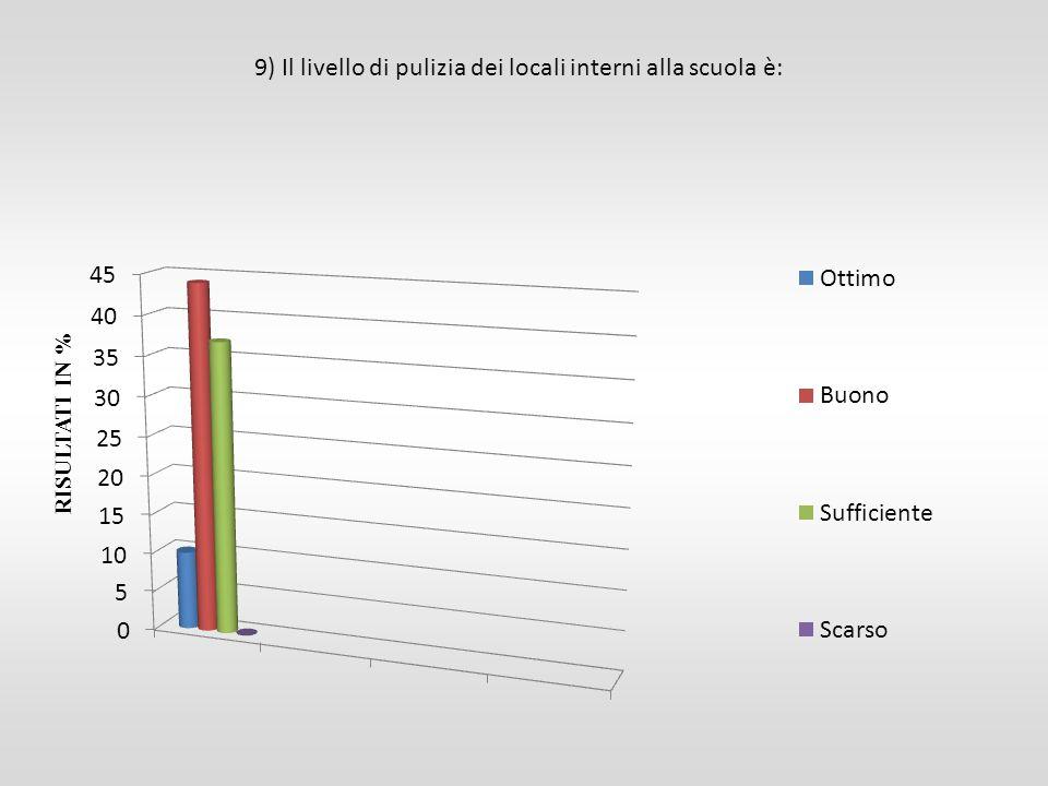 9) Il livello di pulizia dei locali interni alla scuola è: