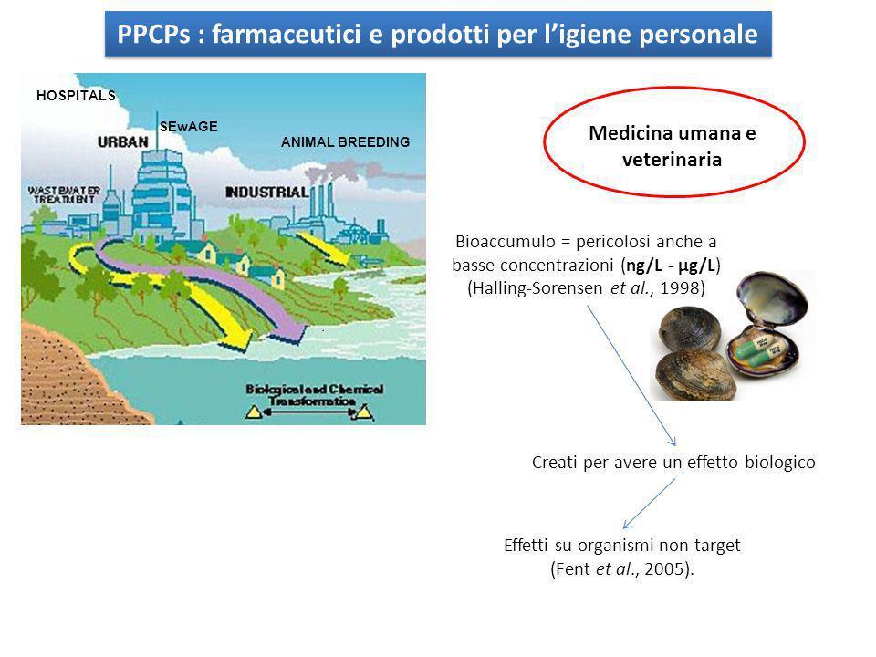 PPCPs : farmaceutici e prodotti per l'igiene personale