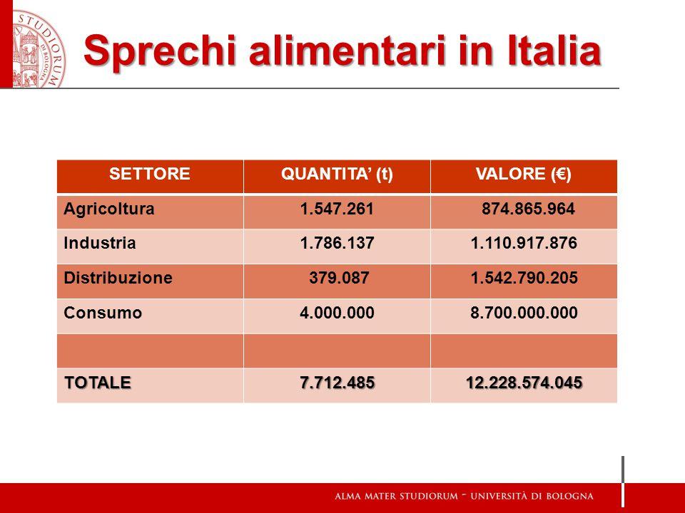 Sprechi alimentari in Italia