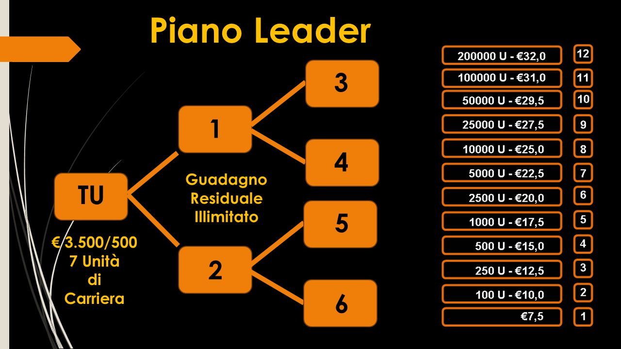 Piano Leader 3 1 4 TU 5 2 6 Guadagno Residuale Illimitato € 3.500/500
