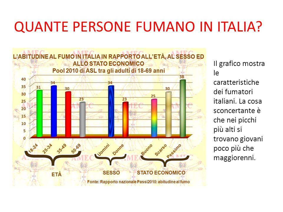 QUANTE PERSONE FUMANO IN ITALIA