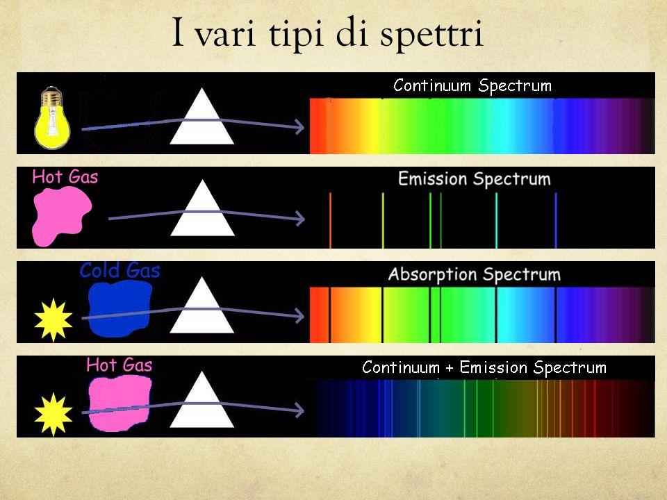 I vari tipi di spettri Esempi di spettri. Dall'alto verso il basso: